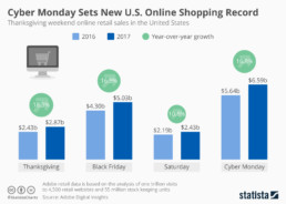 the holiday seasonal trends that will make you profit The Holiday Seasonal Trends that will Make You Profit chartoftheday 7045 thanksgiving weekend e commerce sales n uai 258x184