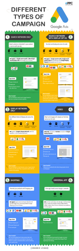 Different types of campaigns in Google Ads InfoGraphicsV3 Final uai 258x819