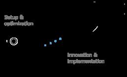 Services process part2 1 uai 258x158
