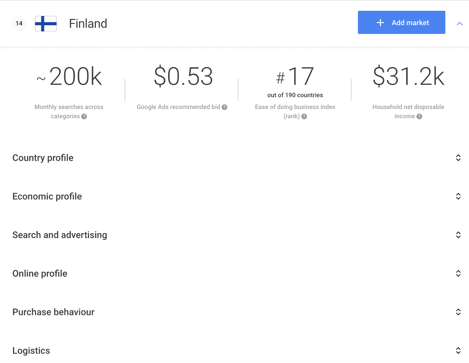 Google Market Finder results 5 tips for companies looking to succeed with multilingual PPC campaigns – How Google Tools can help you export internationally BLOG2