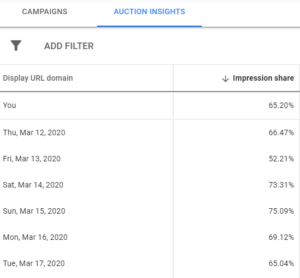[object object] Digital Marketing Advice for the Corona Crisis – Google Ads Perspective Segment Auction Insights day by day 1 300x278