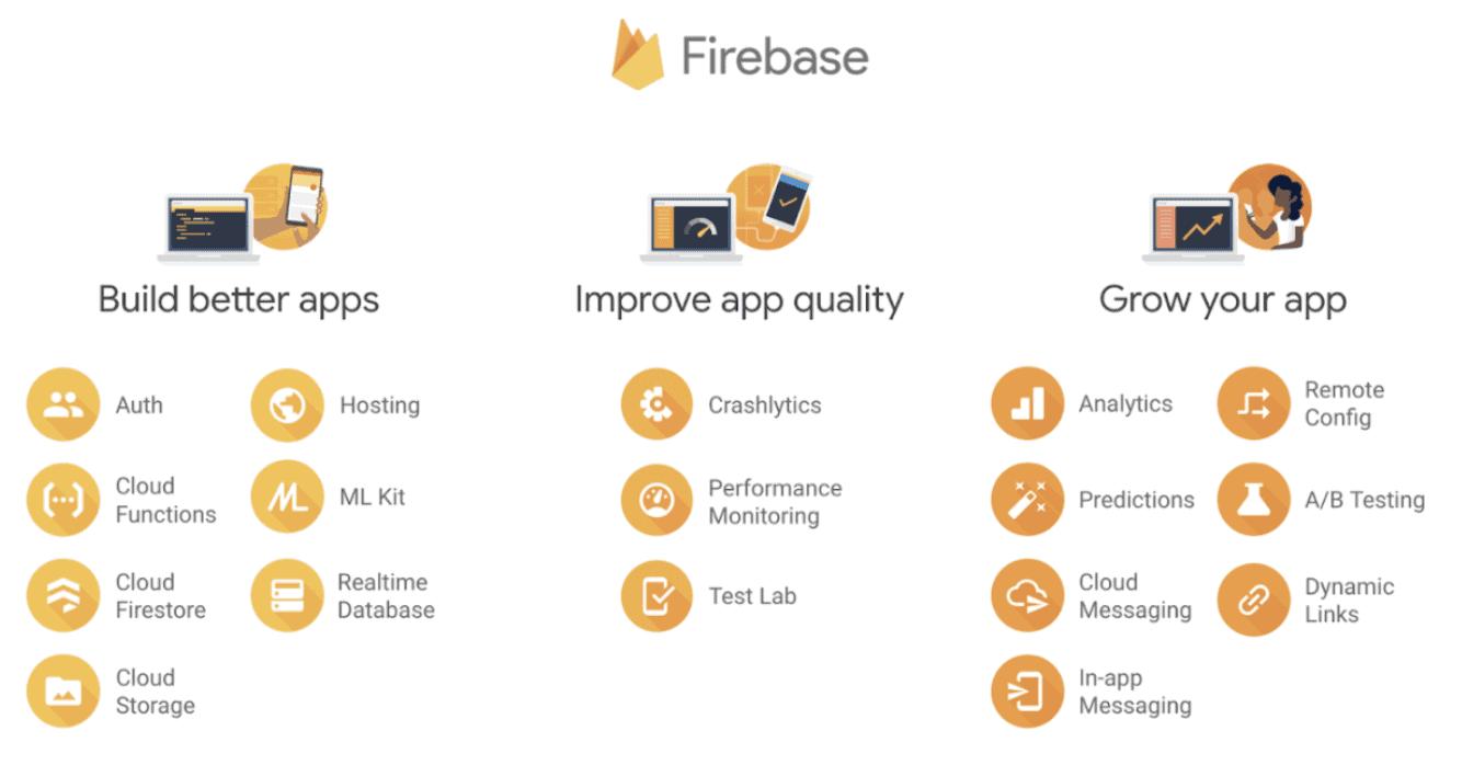 Firebase for Apps