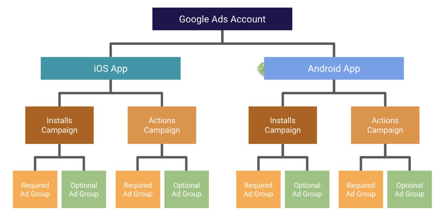 Google App campaign structure